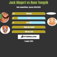 Jack Hingert vs Ruon Tongyik h2h player stats