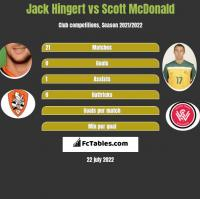 Jack Hingert vs Scott McDonald h2h player stats