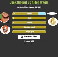 Jack Hingert vs Aiden O'Neill h2h player stats