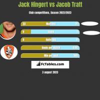 Jack Hingert vs Jacob Tratt h2h player stats