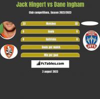 Jack Hingert vs Dane Ingham h2h player stats