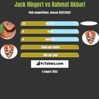 Jack Hingert vs Rahmat Akbari h2h player stats