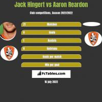 Jack Hingert vs Aaron Reardon h2h player stats