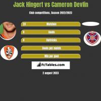 Jack Hingert vs Cameron Devlin h2h player stats