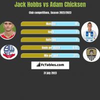 Jack Hobbs vs Adam Chicksen h2h player stats