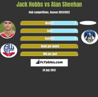 Jack Hobbs vs Alan Sheehan h2h player stats