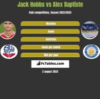 Jack Hobbs vs Alex Baptiste h2h player stats
