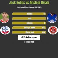 Jack Hobbs vs Aristote Nsiala h2h player stats