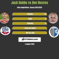 Jack Hobbs vs Ben Reeves h2h player stats