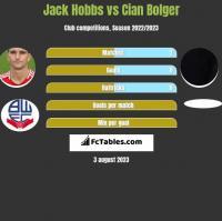 Jack Hobbs vs Cian Bolger h2h player stats