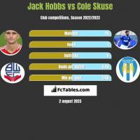 Jack Hobbs vs Cole Skuse h2h player stats