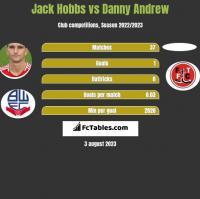 Jack Hobbs vs Danny Andrew h2h player stats