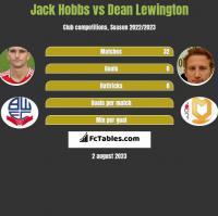 Jack Hobbs vs Dean Lewington h2h player stats