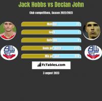 Jack Hobbs vs Declan John h2h player stats