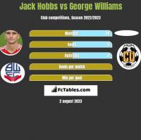 Jack Hobbs vs George Williams h2h player stats