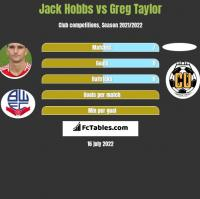 Jack Hobbs vs Greg Taylor h2h player stats