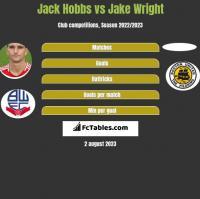 Jack Hobbs vs Jake Wright h2h player stats