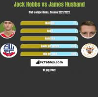 Jack Hobbs vs James Husband h2h player stats