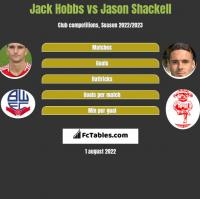 Jack Hobbs vs Jason Shackell h2h player stats