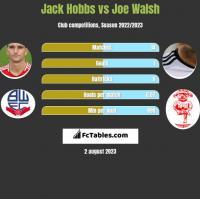 Jack Hobbs vs Joe Walsh h2h player stats