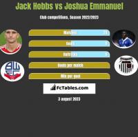 Jack Hobbs vs Joshua Emmanuel h2h player stats
