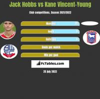 Jack Hobbs vs Kane Vincent-Young h2h player stats