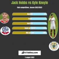 Jack Hobbs vs Kyle Knoyle h2h player stats