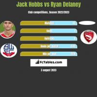 Jack Hobbs vs Ryan Delaney h2h player stats