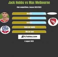 Jack Hobbs vs Max Melbourne h2h player stats