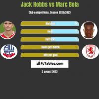 Jack Hobbs vs Marc Bola h2h player stats