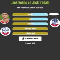 Jack Hobbs vs Jack Iredale h2h player stats