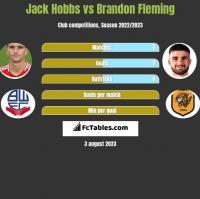Jack Hobbs vs Brandon Fleming h2h player stats