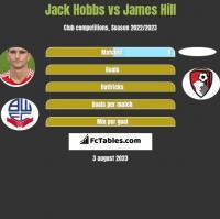 Jack Hobbs vs James Hill h2h player stats