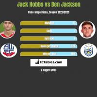 Jack Hobbs vs Ben Jackson h2h player stats
