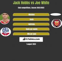Jack Hobbs vs Joe White h2h player stats