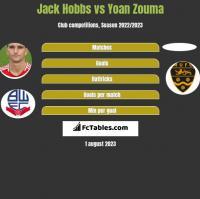 Jack Hobbs vs Yoan Zouma h2h player stats