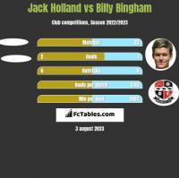 Jack Holland vs Billy Bingham h2h player stats