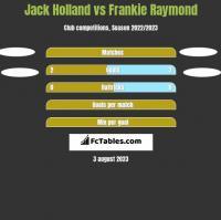 Jack Holland vs Frankie Raymond h2h player stats