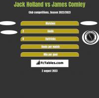 Jack Holland vs James Comley h2h player stats