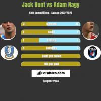 Jack Hunt vs Adam Nagy h2h player stats