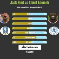 Jack Hunt vs Albert Adomah h2h player stats