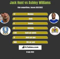 Jack Hunt vs Ashley Williams h2h player stats