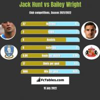 Jack Hunt vs Bailey Wright h2h player stats