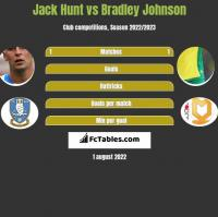 Jack Hunt vs Bradley Johnson h2h player stats