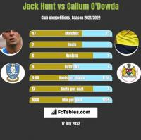 Jack Hunt vs Callum O'Dowda h2h player stats