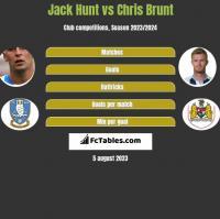 Jack Hunt vs Chris Brunt h2h player stats