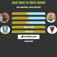 Jack Hunt vs Chris Gunter h2h player stats