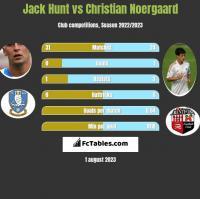 Jack Hunt vs Christian Noergaard h2h player stats