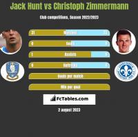 Jack Hunt vs Christoph Zimmermann h2h player stats