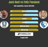 Jack Hunt vs Felix Passlack h2h player stats